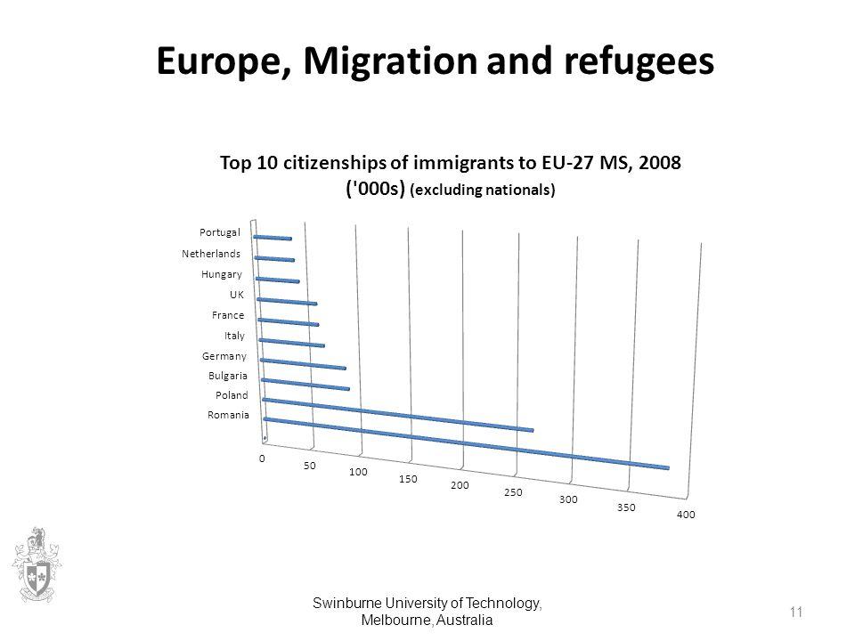 Europe, Migration and refugees Swinburne University of Technology, Melbourne, Australia 11
