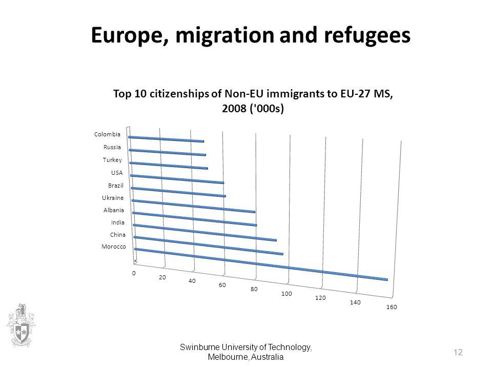Europe, migration and refugees Swinburne University of Technology, Melbourne, Australia 12