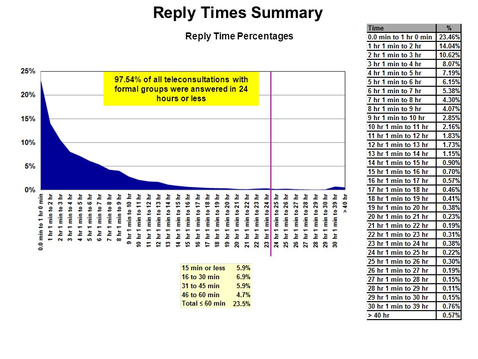 Reply Times Summary 97.54% of all teleconsultations with formal groups were answered in 24 hours or less Reply Time Percentages