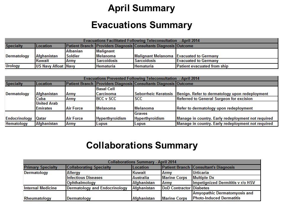 April Summary Evacuations Summary Collaborations Summary