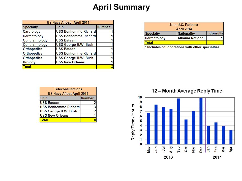 April Summary Reply Time - Hours 12 – Month Average Reply Time 20132014