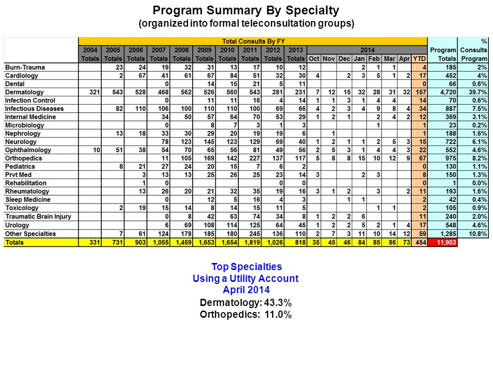Program Summary By Specialty (organized into formal teleconsultation groups) Top Specialties Using a Utility Account April 2014 Dermatology: 43.3% Orthopedics: 11.0%