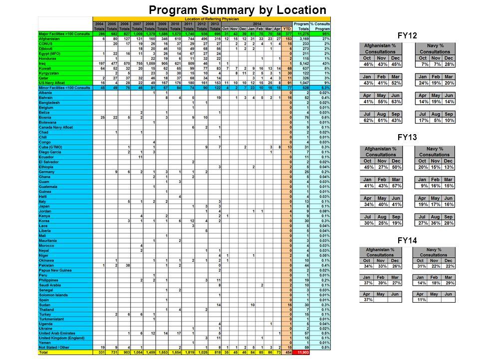 Program Summary by Location FY12 FY13 FY14