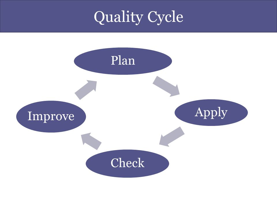 Quality Cycle Plan Apply Check Improve