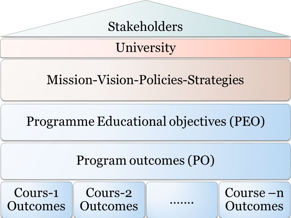 Stakeholders University Mission-Vision-Policies-Strategies Programme Educational objectives (PEO)Program outcomes (PO) Cours-1 Outcomes Cours-2 Outcomes …….