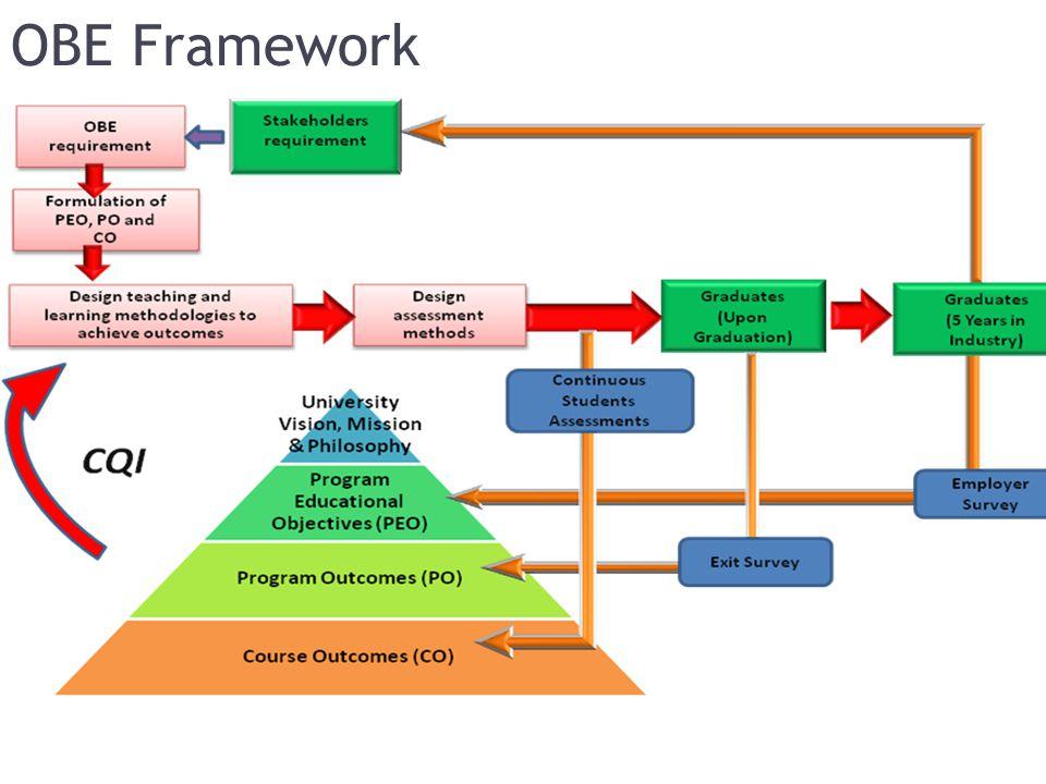 OBE Framework
