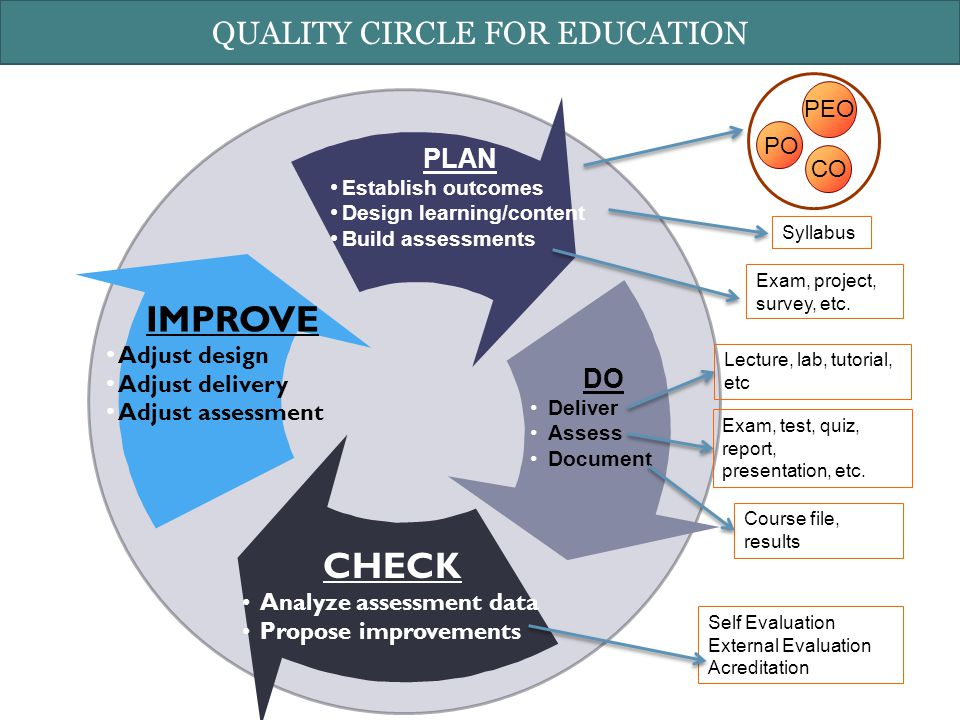 PLAN Establish outcomes Design learning/content Build assessments DO Deliver Assess Document CHECK Analyze assessment data Propose improvements IMPROVE Adjust design Adjust delivery Adjust assessment PO CO PEO Syllabus Exam, project, survey, etc.