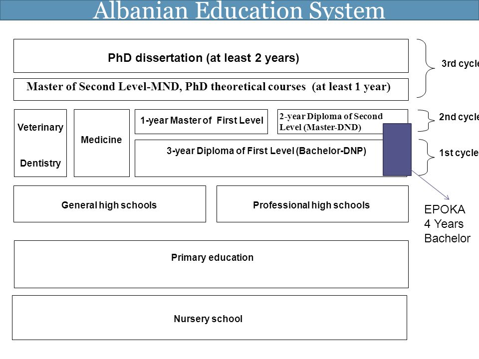 Albanian Education System Nursery school Primary education General high schoolsProfessional high schools PhD dissertation (at least 2 years) Master of
