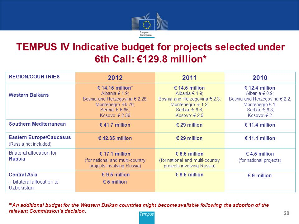 20 TEMPUS IV Indicative budget for projects selected under 6th Call: €129.8 million* REGION/COUNTRIES 201220112010 Western Balkans € 14.15 million* Albania € 1.9; Bosnia and Herzegovina € 2.28; Montenegro €0.76; Serbia: € 6.65; Kosovo: € 2.56 € 14.5 million Albania € 1.9; Bosnia and Herzegovina € 2.3; Montenegro € 1.2; Serbia: € 6.6; Kosovo: € 2.5 € 12.4 million Albania € 0.9; Bosnia and Herzegovina € 2.2; Montenegro € 1; Serbia: € 6.3; Kosovo: € 2 Southern Mediterranean € 41.7 million€ 29 million€ 11.4 million Eastern Europe/Caucasus (Russia not included) € 42.35 million€ 29 million€ 11.4 million Bilateral allocation for Russia € 17.1 million (for national and multi-country projects involving Russia) € 8.5 million (for national and multi-country projects involving Russia) € 4.5 million (for national projects) Central Asia + bilateral allocation to Uzbekistan € 9.5 million € 5 million € 9.5 million € 9 million * An additional budget for the Western Balkan countries might become available following the adoption of the relevant Commission s decision.