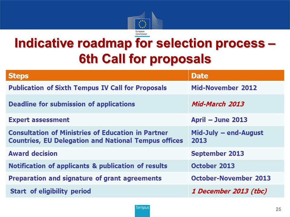 Indicative roadmap for selection process – 6th Call for proposals 25 StepsDate Publication of Sixth Tempus IV Call for ProposalsMid-November 2012 Deadline for submission of applicationsMid-March 2013 Expert assessmentApril – June 2013 Consultation of Ministries of Education in Partner Countries, EU Delegation and National Tempus offices Mid-July – end-August 2013 Award decisionSeptember 2013 Notification of applicants & publication of resultsOctober 2013 Preparation and signature of grant agreementsOctober-November 2013 Start of eligibility period1 December 2013 (tbc)