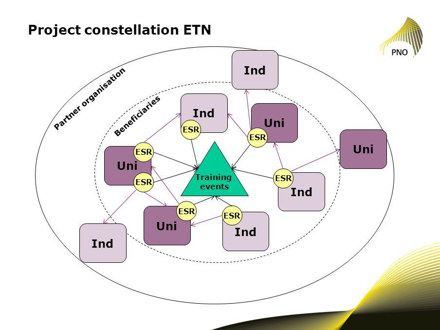 Project constellation ETN Ind Uni Ind Uni ESR Beneficiaries Training events Partner organisation Uni Ind