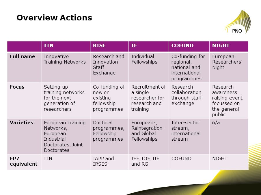 Overview Actions ITNRISEIFCOFUNDNIGHT Full nameInnovative Training Networks Research and Innovation Staff Exchange Individual Fellowships Co-funding f