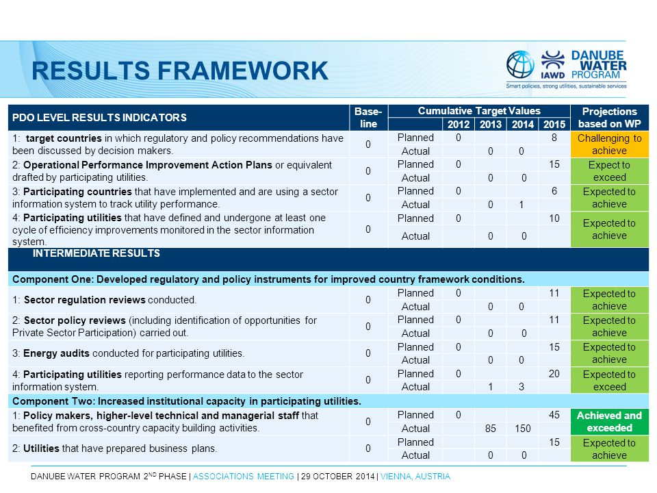 DANUBE WATER PROGRAM 2 ND PHASE | ASSOCIATIONS MEETING | 29 OCTOBER 2014 | VIENNA, AUSTRIA RESULTS FRAMEWORK PDO LEVEL RESULTS INDICATORS Base- line Cumulative Target Values Projections based on WP 2012201320142015 1: target countries in which regulatory and policy recommendations have been discussed by decision makers.