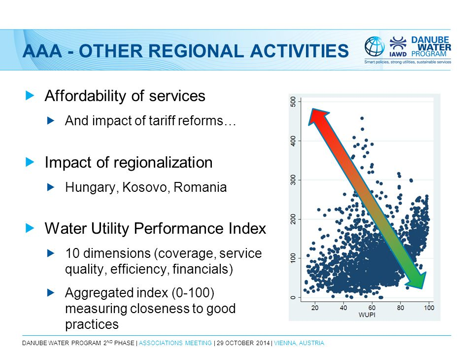 DANUBE WATER PROGRAM 2 ND PHASE | ASSOCIATIONS MEETING | 29 OCTOBER 2014 | VIENNA, AUSTRIA AAA - OTHER REGIONAL ACTIVITIES  Affordability of services  And impact of tariff reforms…  Impact of regionalization  Hungary, Kosovo, Romania  Water Utility Performance Index  10 dimensions (coverage, service quality, efficiency, financials)  Aggregated index (0-100) measuring closeness to good practices