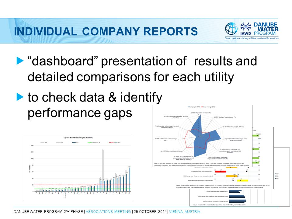 DANUBE WATER PROGRAM 2 ND PHASE | ASSOCIATIONS MEETING | 29 OCTOBER 2014 | VIENNA, AUSTRIA INDIVIDUAL COMPANY REPORTS  dashboard presentation of results and detailed comparisons for each utility  to check data & identify performance gaps
