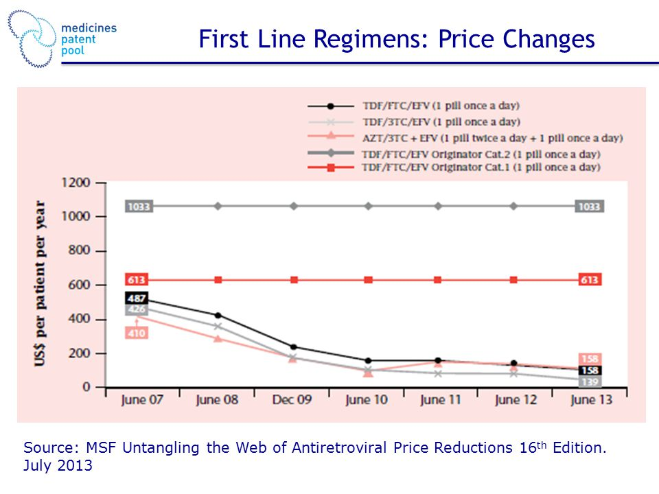 First Line Regimens: Price Changes Source: MSF Untangling the Web of Antiretroviral Price Reductions 16 th Edition.