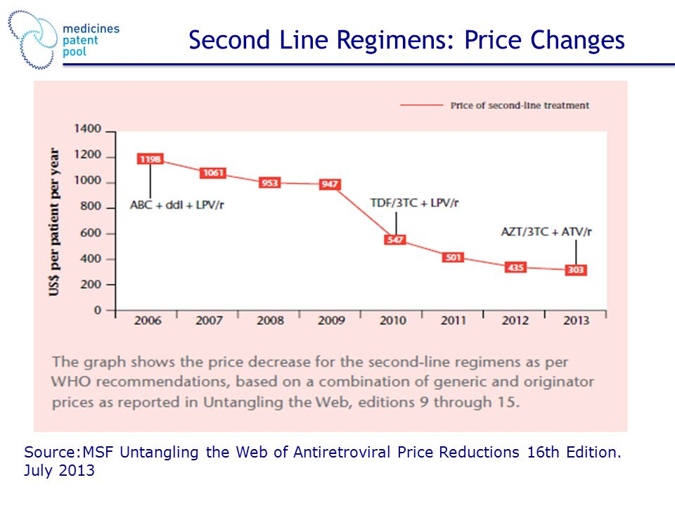 Second Line Regimens: Price Changes Source:MSF Untangling the Web of Antiretroviral Price Reductions 16th Edition.