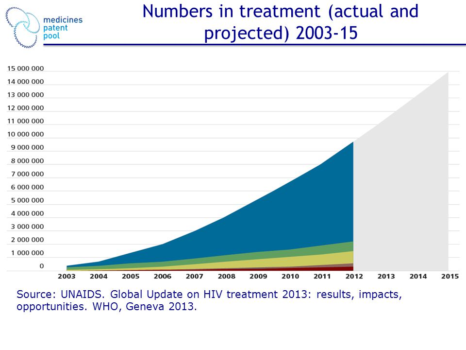 Numbers in treatment (actual and projected) 2003-15 Source: UNAIDS.