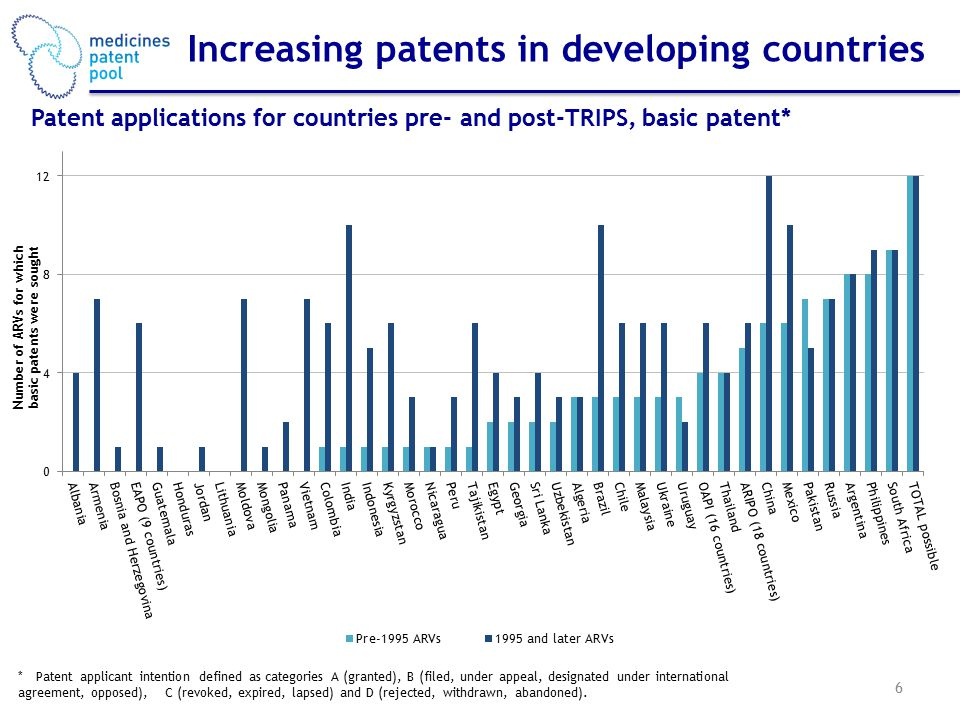 Increasing patents in developing countries 6 *Patent applicant intention defined as categories A (granted), B (filed, under appeal, designated under international agreement, opposed), C (revoked, expired, lapsed) and D (rejected, withdrawn, abandoned).
