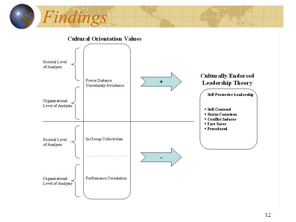 Findings 12