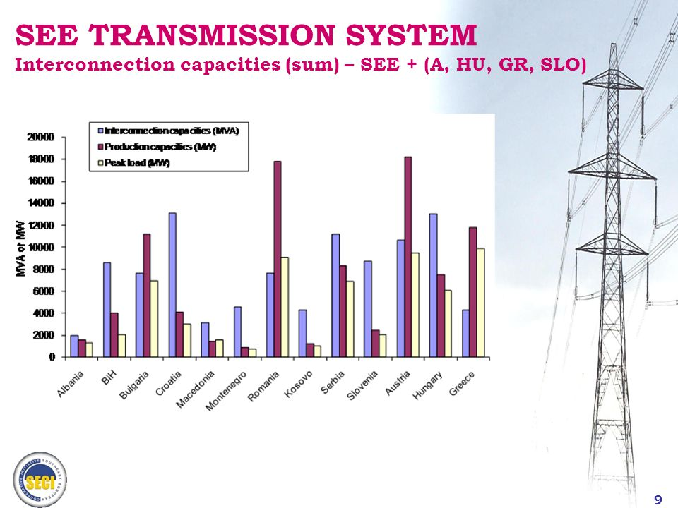 10 SEE TRANSMISSION SYSTEM Interconnection capacities (sum) - EUROPE