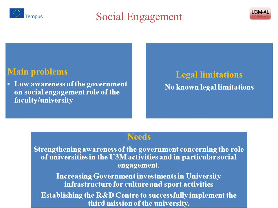 Social Engagement Main problems Low awareness of the government on social engagement role of the faculty/university Legal limitations No known legal l
