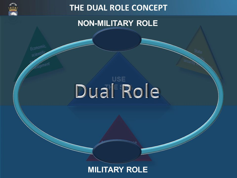 NON-MILITARY ROLE MILITARY ROLE THE DUAL ROLE CONCEPT