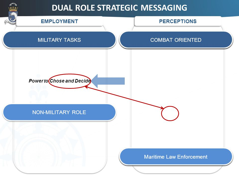 17 DUAL ROLE STRATEGIC MESSAGING EMPLOYMENT MILITARY ROLE PERCEPTIONS Territorial integrity Independence of the State Sovereignty COMBAT ORIENTED MILITARY TASKS NON-MILITARY ROLE Port & Maritime Administration Maritime Security & Safety Maritime Law Enforcement Power to Chose and Decide