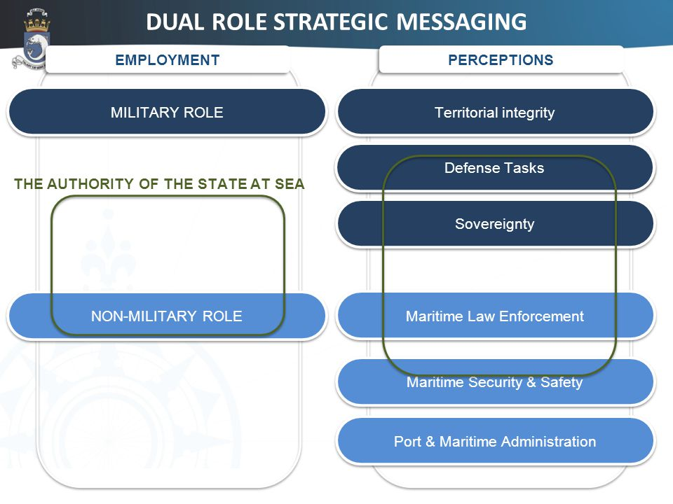 18 DUAL ROLE STRATEGIC MESSAGING EMPLOYMENT MILITARY ROLE PERCEPTIONS NON-MILITARY ROLE Territorial integrity Sovereignty Independence of the State Maritime Law Enforcement Port & Maritime Administration Maritime Security & Safety THE AUTHORITY OF THE STATE AT SEA Defense Tasks