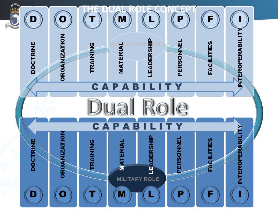CONCEPT DOTPMLFI C A P A B I L I T Y DOTPMLFI DOCTRINE ORGANIZATIONTRAININGPERSONNELMATERIALLEADERSHIPFACILITIESINTEROPERABILITY MILITARY ROLE NON-MILITARY ROLE THE DUAL ROLE CONCEPT DOCTRINE ORGANIZATIONTRAININGPERSONNELMATERIALLEADERSHIPFACILITIESINTEROPERABILITY