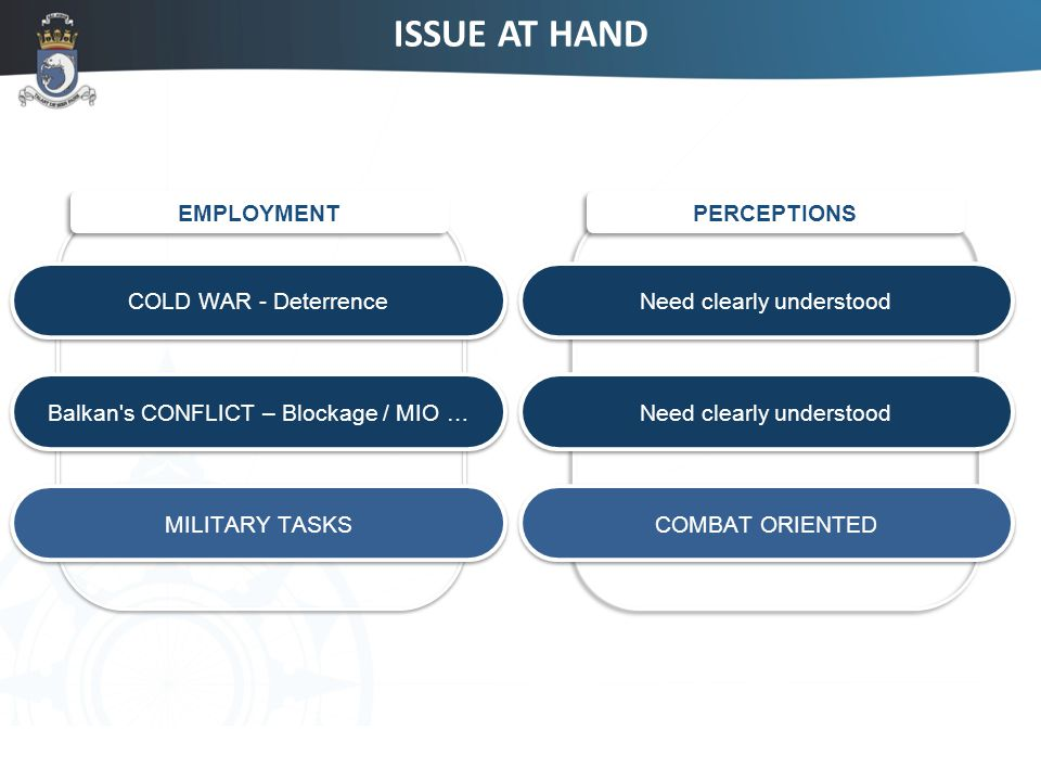 3 ISSUE AT HAND EMPLOYMENT PERCEPTIONS COLD WAR - Deterrence Need clearly understood Balkan s CONFLICT – Blockage / MIO … Need clearly understood MILITARY TASKS COMBAT ORIENTED