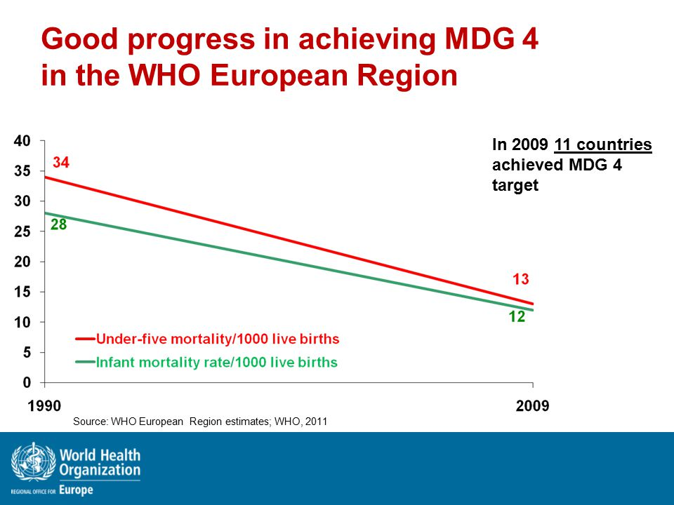 Good progress in achieving MDG 4 in the WHO European Region In 2009 11 countries achieved MDG 4 target Source: WHO European Region estimates; WHO, 2011