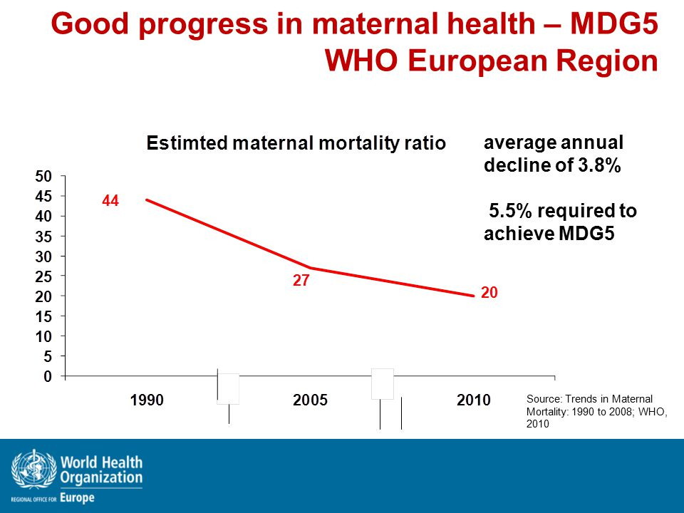 average annual decline of 3.8% 5.5% required to achieve MDG5 Source: Trends in Maternal Mortality: 1990 to 2008; WHO, 2010 Good progress in maternal health – MDG5 WHO European Region