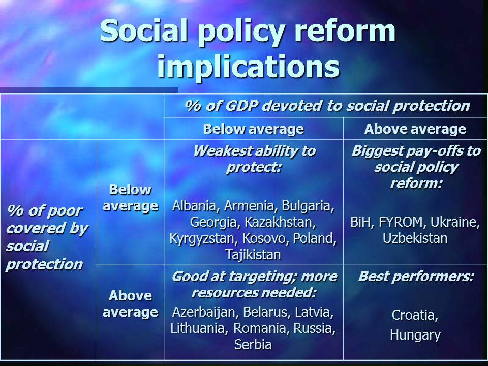 Social policy reform implications % of GDP devoted to social protection Below average Above average % of poor covered by social protection Below average Weakest ability to protect: Albania, Armenia, Bulgaria, Georgia, Kazakhstan, Kyrgyzstan, Kosovo, Poland, Tajikistan Biggest pay-offs to social policy reform: BiH, FYROM, Ukraine, Uzbekistan Above average Good at targeting; more resources needed: Azerbaijan, Belarus, Latvia, Lithuania, Romania, Russia, Serbia Best performers: Croatia,Hungary