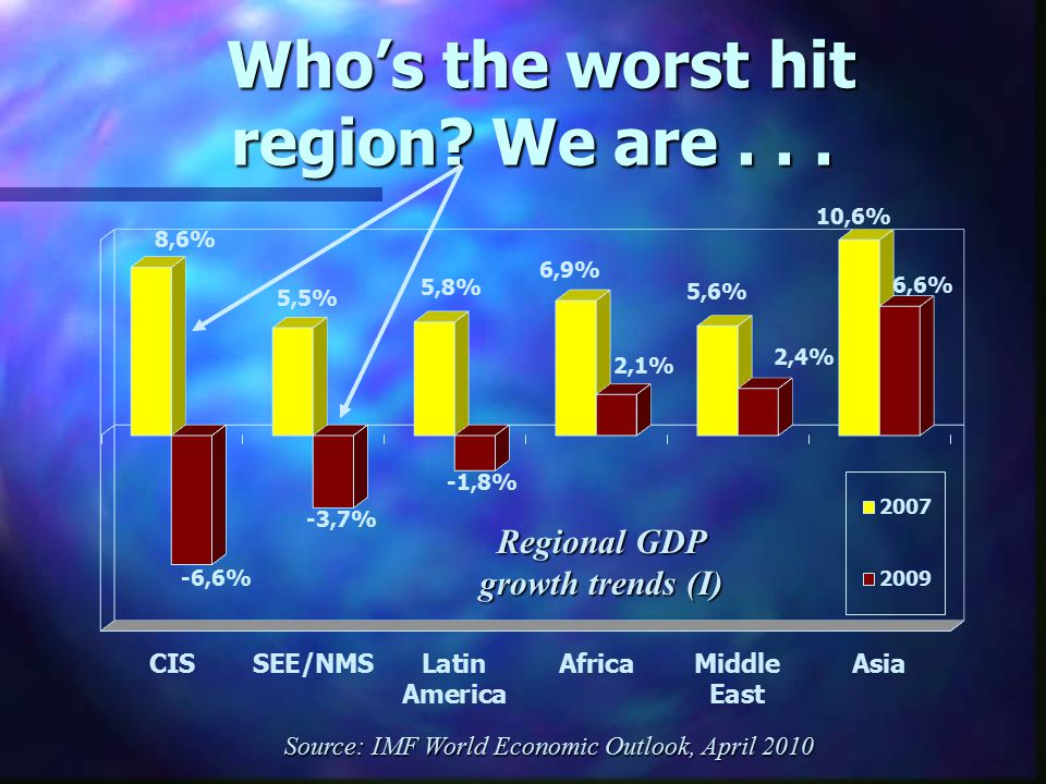 Who's the worst hit region. We are... Who's the worst hit region.