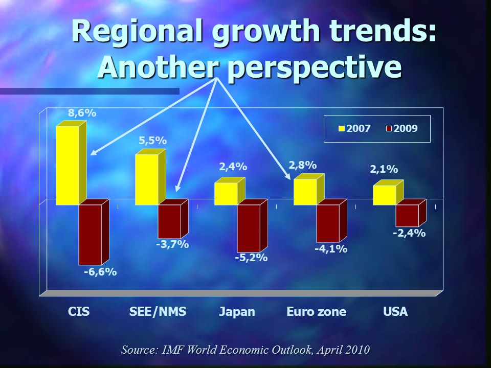Regional growth trends: Another perspective Regional growth trends: Another perspective Source: IMF World Economic Outlook, April 2010