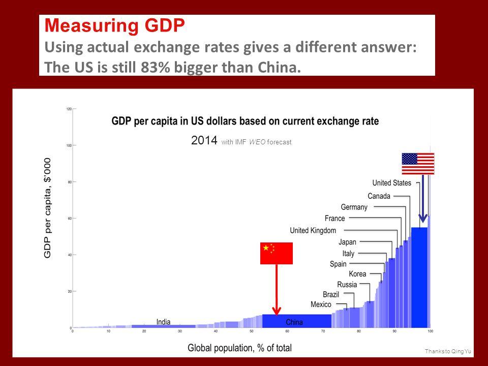 China has not yet overtaken the US.
