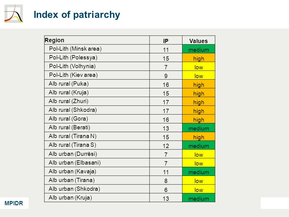MPIDR Index of patriarchy Region IPValues Pol-Lith (Minsk area) 11medium Pol-Lith (Polessya) 15high Pol-Lith (Volhynia) 7low Pol-Lith (Kiev area) 9low Alb rural (Puka) 16high Alb rural (Kruja) 15high Alb rural (Zhuri) 17high Alb rural (Shkodra) 17high Alb rural (Gora) 16high Alb rural (Berati) 13medium Alb rural (Tirana N) 15high Alb rural (Tirana S) 12medium Alb urban (Durrësi) 7low Alb urban (Elbasani) 7low Alb urban (Kavaja) 11medium Alb urban (Tirana) 8low Alb urban (Shkodra) 6low Alb urban (Kruja) 13medium