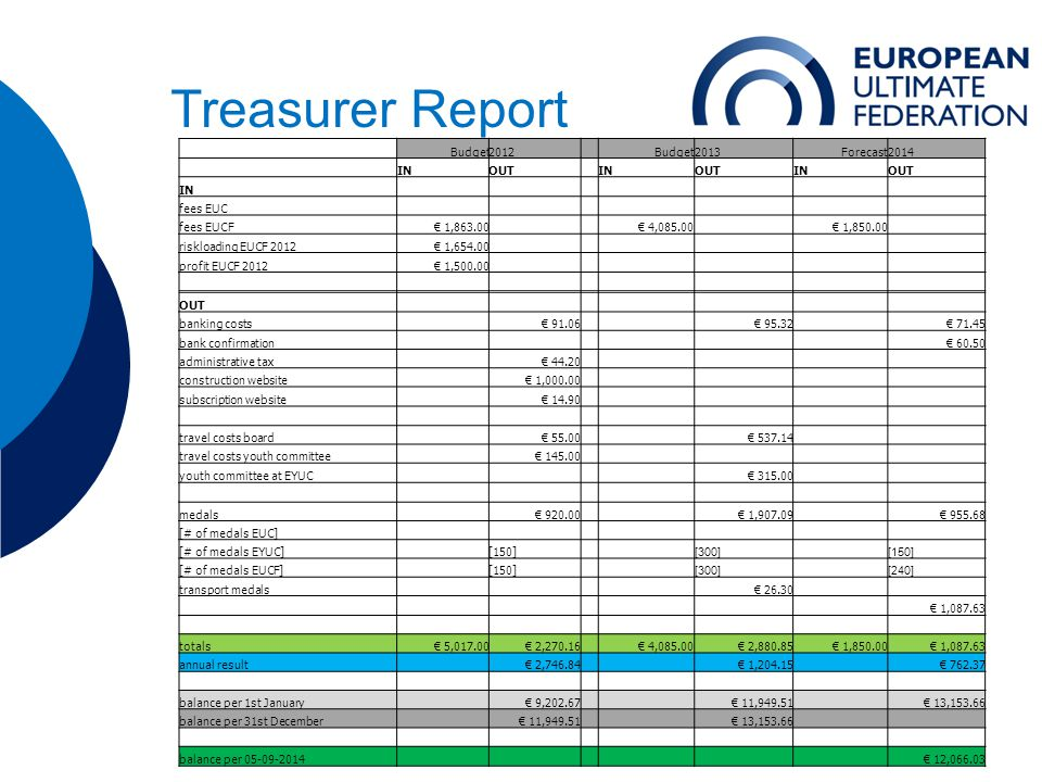 Treasurer Report Budget2012 Budget2013Forecast2014 INOUT INOUTINOUT IN fees EUC fees EUCF€ 1,863.00 € 4,085.00 € 1,850.00 riskloading EUCF 2012€ 1,654.00 profit EUCF 2012€ 1,500.00 OUT banking costs € 91.06 € 95.32 € 71.45 bank confirmation € 60.50 administrative tax € 44.20 construction website € 1,000.00 subscription website € 14.90 travel costs board € 55.00 € 537.14 travel costs youth committee € 145.00 youth committee at EYUC € 315.00 medals € 920.00 € 1,907.09 € 955.68 [# of medals EUC] [# of medals EYUC] [150] [300] [150] [# of medals EUCF] [150] [300] [240] transport medals € 26.30 € 1,087.63 totals€ 5,017.00€ 2,270.16 € 4,085.00€ 2,880.85€ 1,850.00€ 1,087.63 annual result € 2,746.84 € 1,204.15 € 762.37 balance per 1st January € 9,202.67 € 11,949.51 € 13,153.66 balance per 31st December € 11,949.51 € 13,153.66 balance per 05-09-2014 € 12,066.03