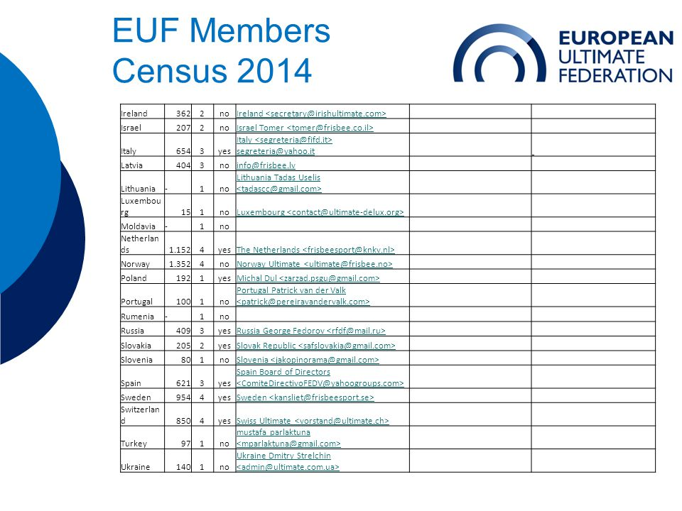 EUF Members Census 2014 Ireland3622noIreland Israel2072noIsrael Tomer Italy6543yes Italy segreteria@yahoo.it Latvia4043noinfo@frisbee.lv Lithuania-1no Lithuania Tadas Uselis Luxembou rg151noLuxembourg Moldavia-1no Netherlan ds1.1524yesThe Netherlands Norway1.3524noNorway Ultimate Poland1921yesMichal Dul Portugal1001no Portugal Patrick van der Valk Rumenia-1no Russia4093yesRussia George Fedorov Slovakia2052yesSlovak Republic Slovenia801noSlovenia Spain6213yes Spain Board of Directors Sweden9544yesSweden Switzerlan d8504yesSwiss Ultimate Turkey971no mustafa parlaktuna Ukraine1401no Ukraine Dmitry Strelchin