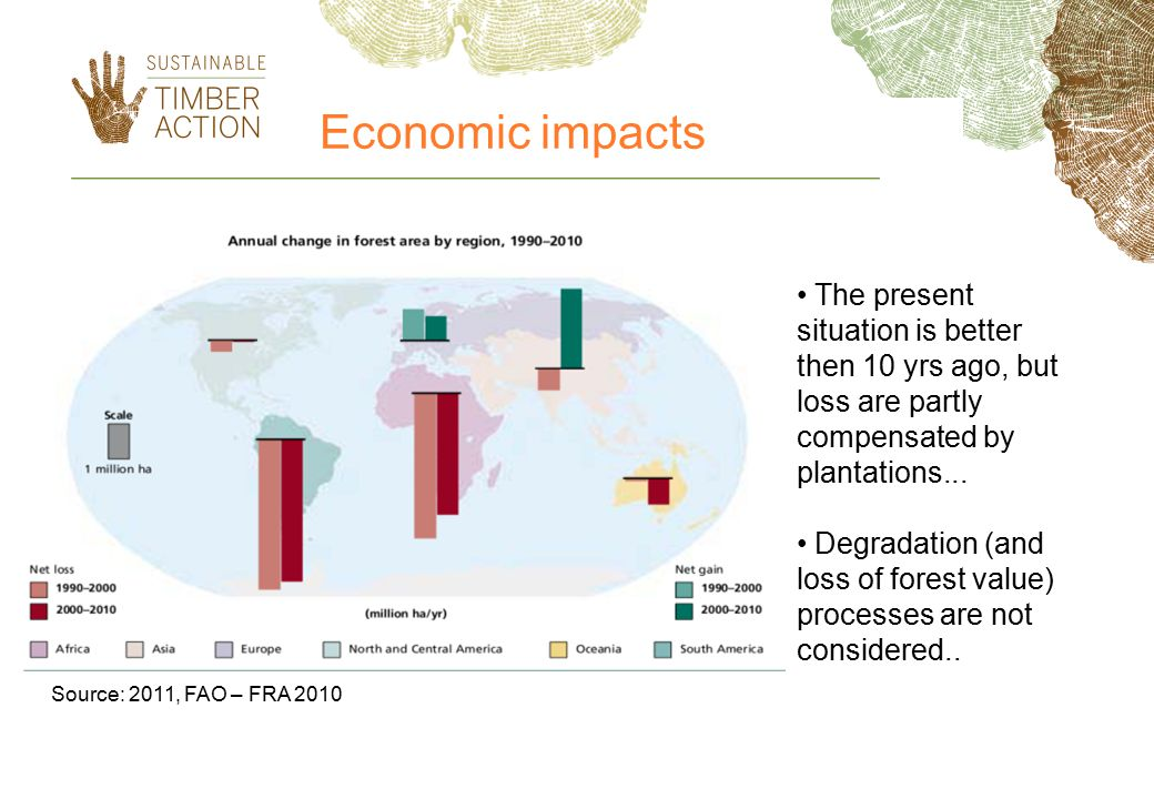 Source: 2011, FAO – FRA 2010 The present situation is better then 10 yrs ago, but loss are partly compensated by plantations...