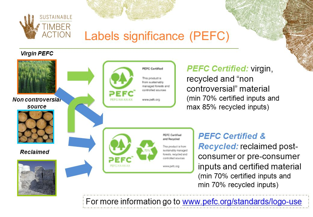 Labels significance (PEFC) Virgin PEFC Non controversial source Reclaimed PEFC Certified & Recycled: reclaimed post- consumer or pre-consumer inputs and certified material (min 70% certified inputs and min 70% recycled inputs) PEFC Certified: virgin, recycled and non controversial material (min 70% certified inputs and max 85% recycled inputs) For more information go to www.pefc.org/standards/logo-usewww.pefc.org/standards/logo-use