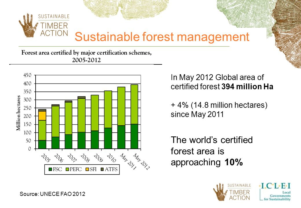 In May 2012 Global area of certified forest 394 million Ha + 4% (14.8 million hectares) since May 2011 The world's certified forest area is approaching 10% Source: UNECE FAO 2012 Sustainable forest management