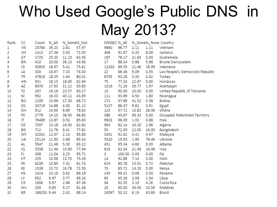 Who Used Google's Public DNS in May 2013.
