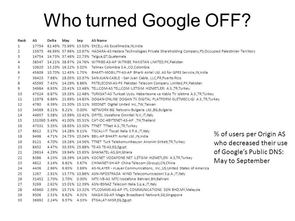 Who turned Google OFF.