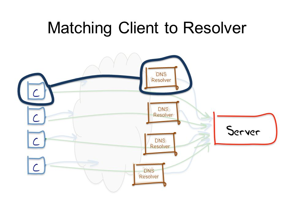 Matching Client to Resolver DNS Resolver DNS Resolver DNS Resolver DNS Resolver