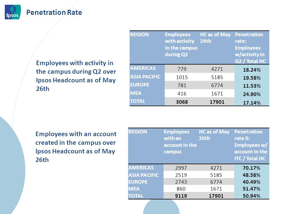 Penetration Rate REGIONEmployees with activity in the campus during Q2 HC as of May 26th Penetration rate: Employees w/activity in Q2 / Total HC AMERICAS 7794271 18.24% ASIA PACIFIC 10155185 19.58% EUROPE 7816774 11.53% MEA 4161671 24.90% TOTAL 306817901 17.14% Employees with activity in the campus during Q2 over Ipsos Headcount as of May 26th REGIONEmployees with an account in the campus HC as of May 26th Penetration rate II: Employees w/ account in the ITC / Total HC AMERICAS 2997427170.17% ASIA PACIFIC2519518548.58% EUROPE2743677440.49% MEA860167151.47% TOTAL 91191790150.94% Employees with an account created in the campus over Ipsos Headcount as of May 26th