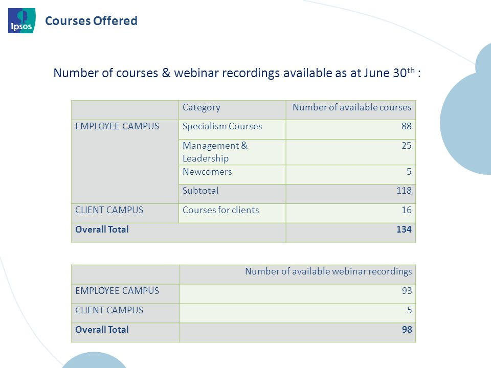 Courses Offered Number of courses & webinar recordings available as at June 30 th : CategoryNumber of available courses EMPLOYEE CAMPUSSpecialism Courses88 Management & Leadership 25 Newcomers5 Subtotal118 CLIENT CAMPUSCourses for clients16 Overall Total134 Number of available webinar recordings EMPLOYEE CAMPUS93 CLIENT CAMPUS5 Overall Total98