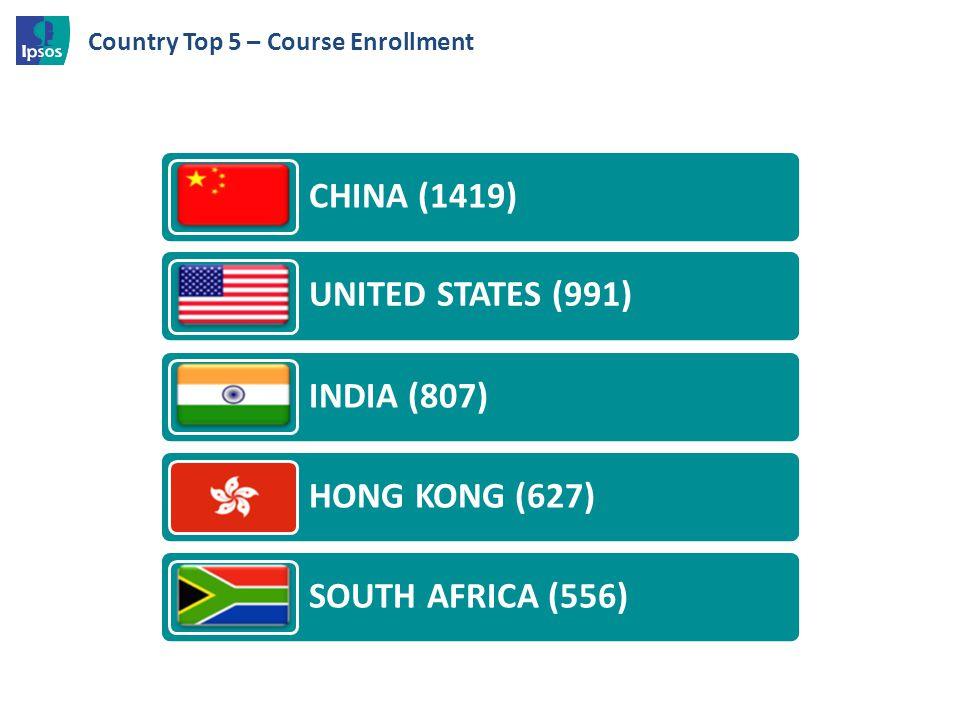 Country Top 5 – Course Enrollment CHINA (1419) UNITED STATES (991) INDIA (807) HONG KONG (627) SOUTH AFRICA (556)
