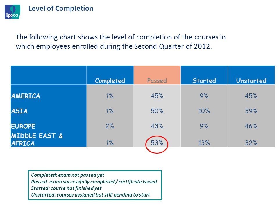 Level of Completion CompletedPassedStartedUnstarted AMERICA1%45%9%45% ASIA1%50%10%39% EUROPE2%43%9%46% MIDDLE EAST & AFRICA1%53%13%32% The following chart shows the level of completion of the courses in which employees enrolled during the Second Quarter of 2012.